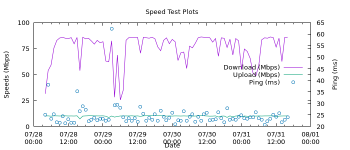 Speed Test Results Graph